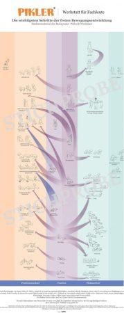 Schéma de développement moteur - poster sans attache mural et tube